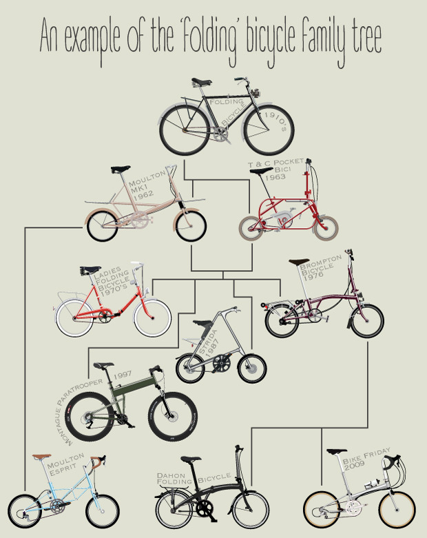 Wyatt9 Bike Print homeartyhome